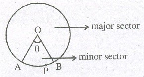 Maths Class 10 Notes - Area Related to Circles
