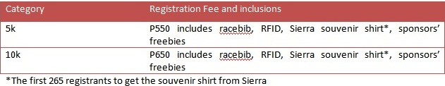 Race To Lead fees