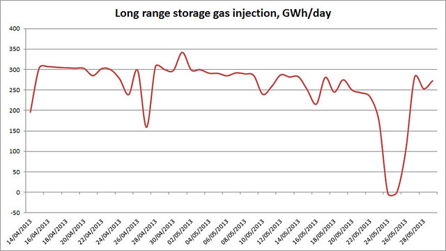 UK long range gas storage injection rate 29 May 2013