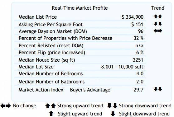 Altos Real-Time Market Profile 97007