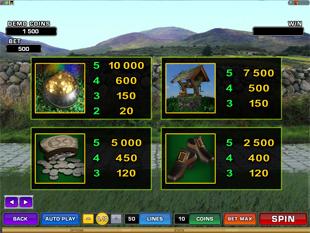 Lucky Leprechaun's Loot Slots Payout