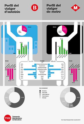 Infografia del perfil del client del transport públic