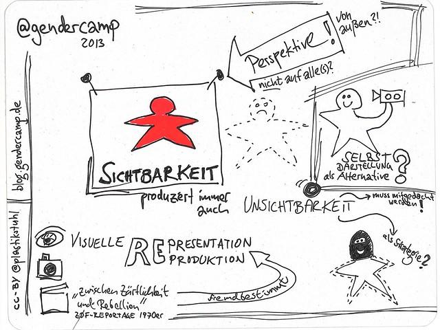 """Sketchnotes zur Session """"Sichtbarkeit"""" auf dem #GenderCamp 2013"""