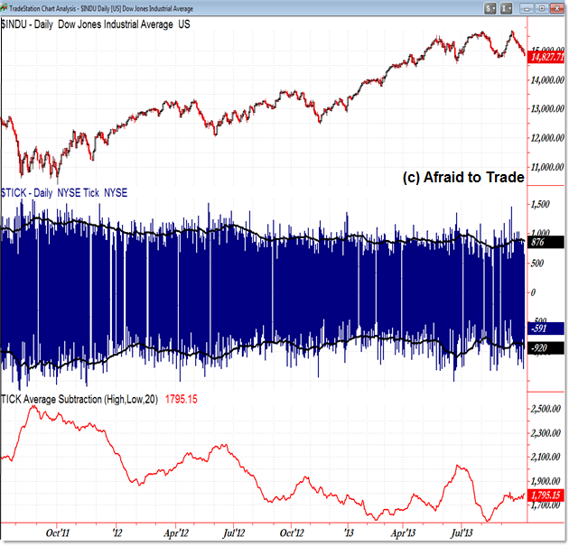 TICK Volatility, TICK, Market internal, intraday trading