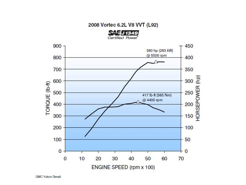 1997 Ford F350 Towing Capacity Chart >> Ford Engine Horsepower Charts - impremedia.net