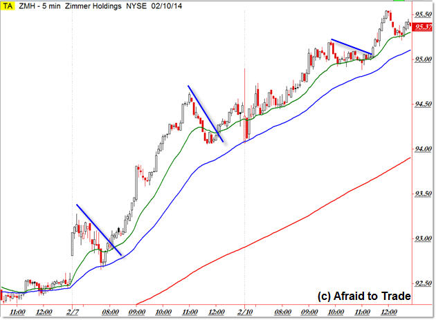 ZMH Zimmerman Holdings Strong Intraday Trend Day Trading