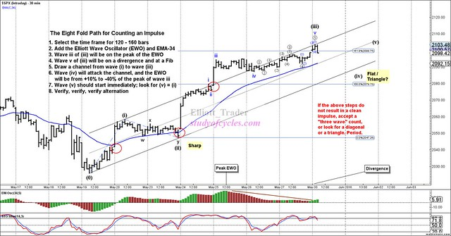 SPX - Intraday - May-31 1040 AM (30 min)