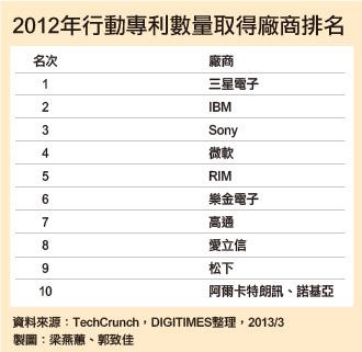 2012 年行動專利數量取得廠商排名