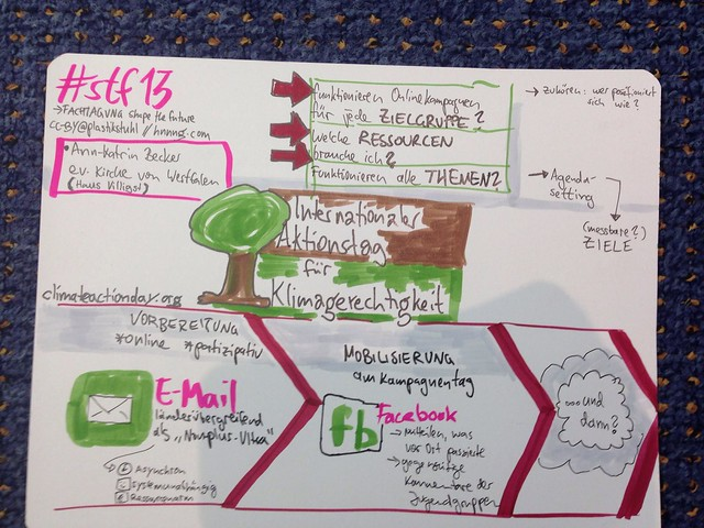 #sketchnotes zum internationalen Aktionstag für Klimagerechtigkeit bei der Fachtagung von #stf13