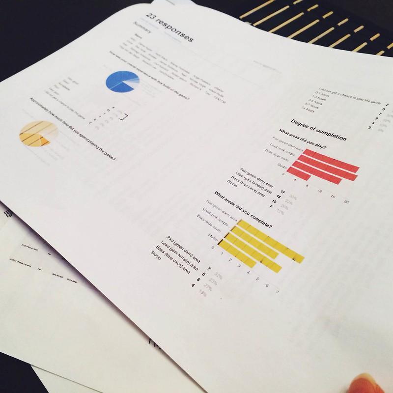 MoreTesting charts!