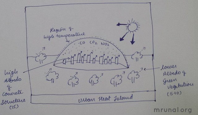 Geography Mains Answer Urban Heat islands