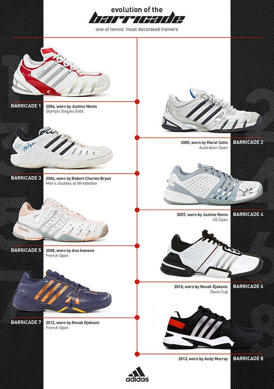 The evolution of adidas Barricade