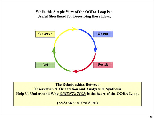 OODA Loop simple - click for larger version.