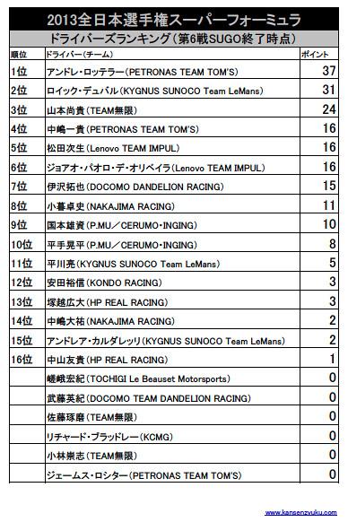 2013SFポイントランキング(第6戦SUGO終了時点)