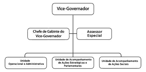 vice-governador