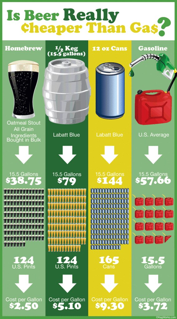 beer-vs-gas-large