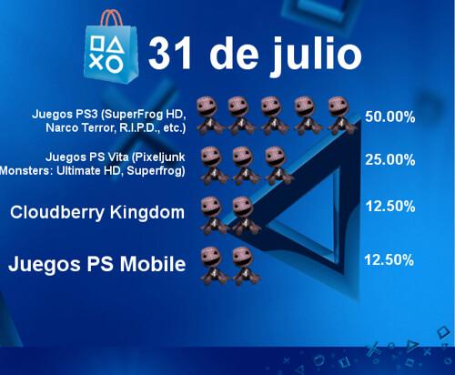 Encuesta - PS Store