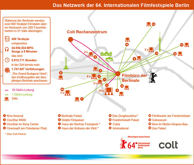 Berlinale digitalisiert das Kinoerlebnis mit Colt