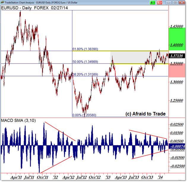 EURUSD EUR/USD Euro Dollar Fibonacci