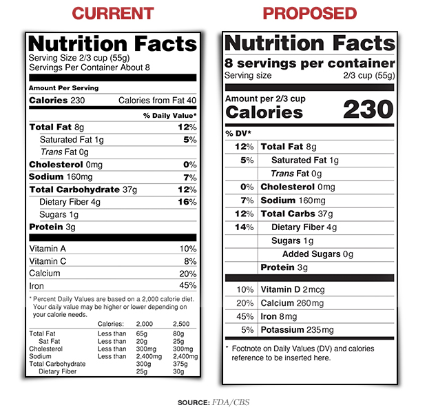 Food Label by FDA