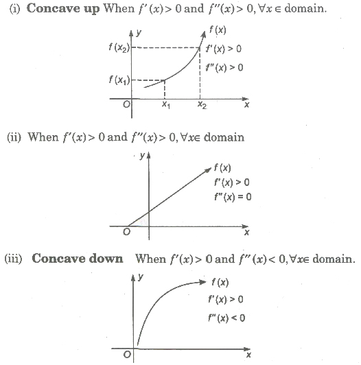 CBSE Class 12 Maths Notes Application of Derivatives