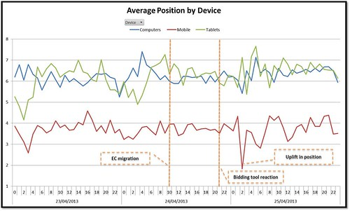 increase in average position