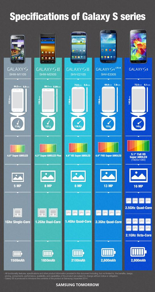Samsung Galaxy S5 Octa-core