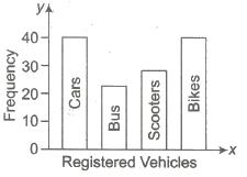 CBSE Class 12 Maths Notes Statistics