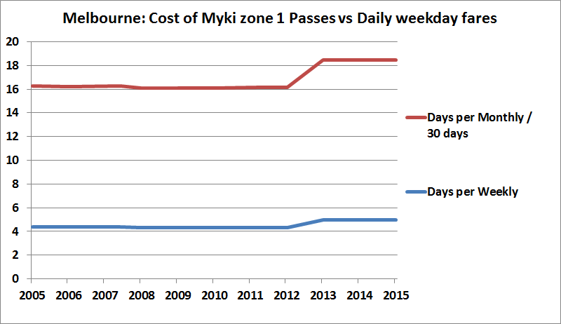 Melbourne Myki Pass costs vs daily fares