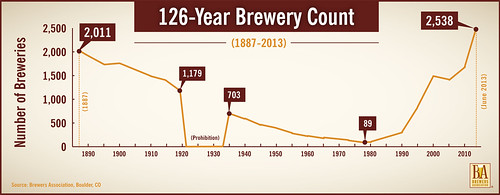 Brewery-Count-HR-2013