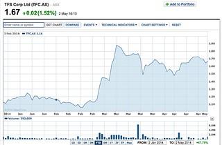 TFS share chart