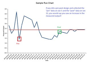run chart - vs pre-post