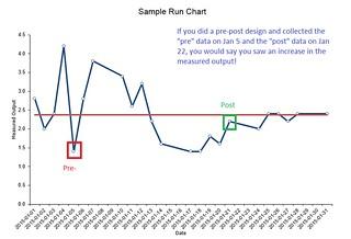 run chart - vs pre-post