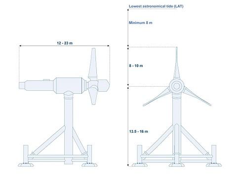 發電機尺寸。來源:MeyGen官網