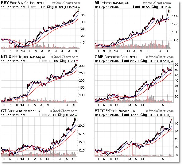 Top Stocks most overextended from their 200 day simple moving average