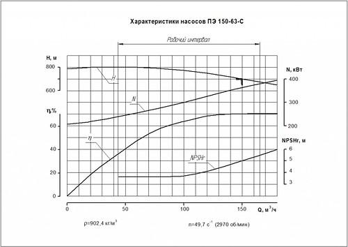 Гидравлическая характеристика насосов ПЭ 150-63