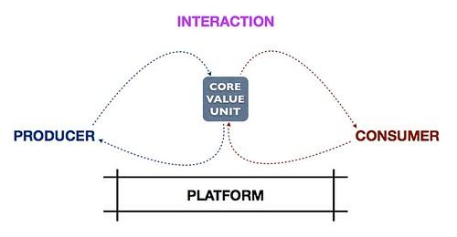 Core interaction on platform
