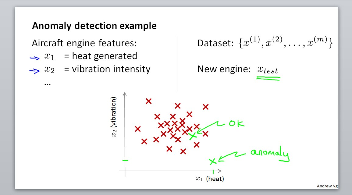 Anomaly detection example