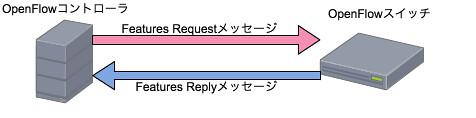 Featuresメッセージ