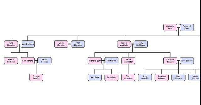 Fam(ily) Tree