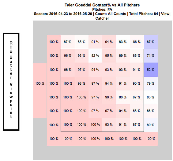 4:23 - 5:20 Contact % vs Fastball