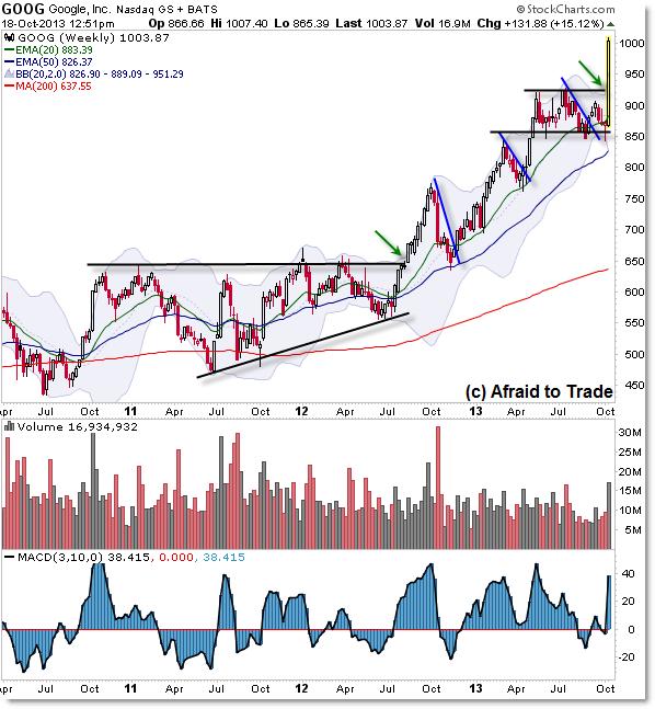 Google GOOG Weekly Chart Breakout Protrend bull market