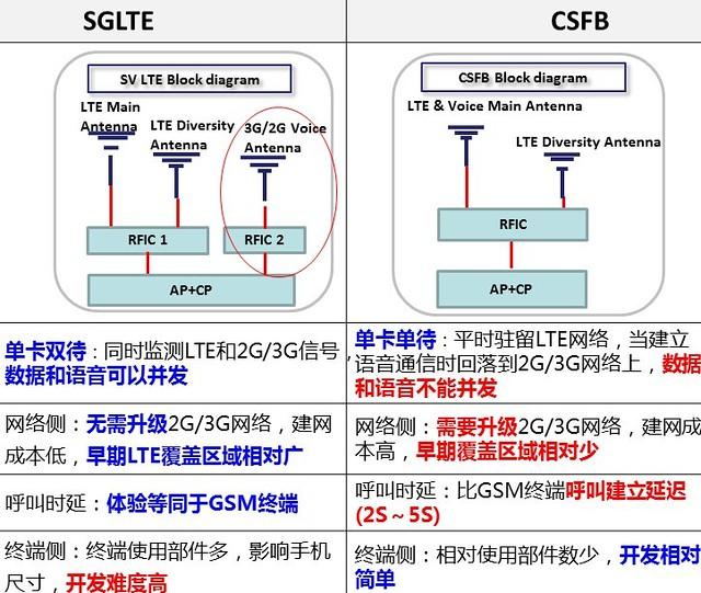 SGLTE vs CSFB