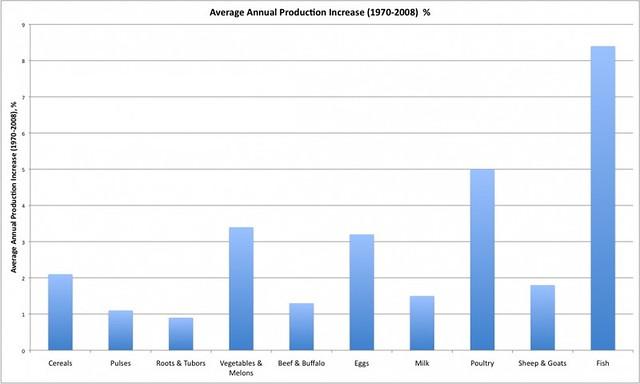 過去40年來漁業養殖已成為最快速成長的食品產業,圖為1997~2008食物來源年平均產量。圖片來源:Blue Frontiers, Table 1.1