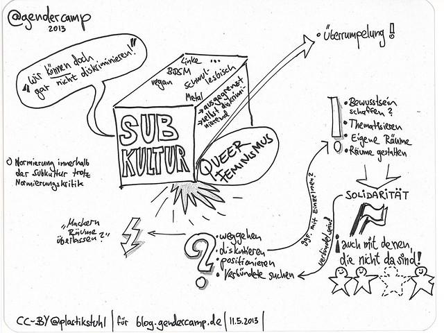 """Sketchnotes zur Session """"Subkultur versus queer-feministische Ansprüche"""" auf dem #GenderCamp 2013"""