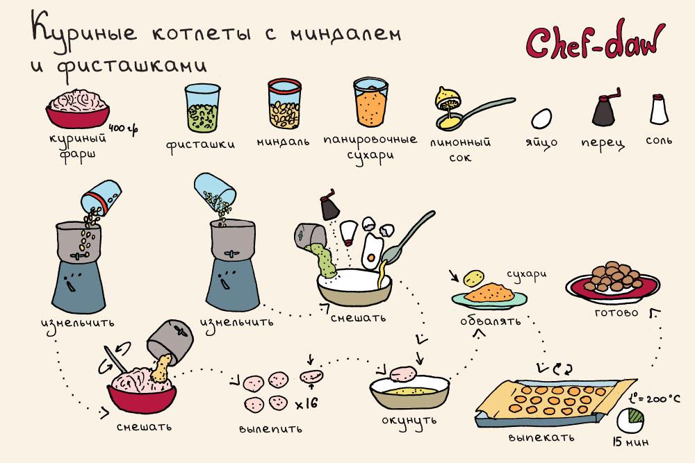 chef_daw_kurinie_kroketi