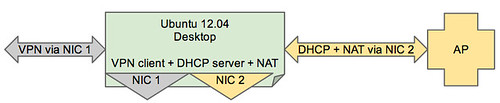 VPN client + DHCP server + NAt
