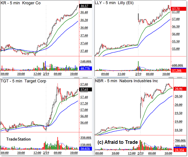 Intraday Trend Day Trading Stocks Up