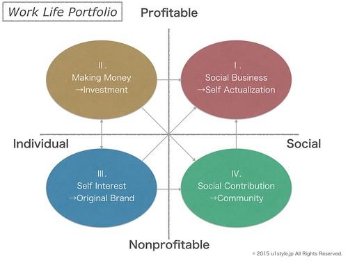 work-life portfolio_v1.0.001
