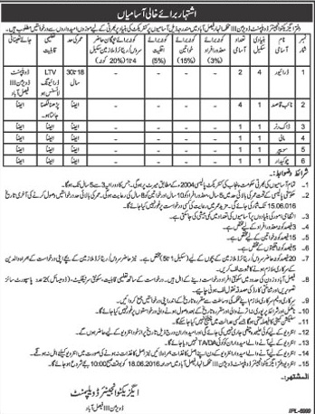 Office of Executive Engineer Faislabad Basic Scale Jobs